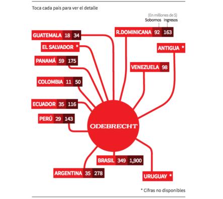 (INFOGRAFÍA) Los Tentáculos De Odebrecht: Quién Es Quién En El Escándalo De La Constructora Que Sobornó A Varios Países De América Latina