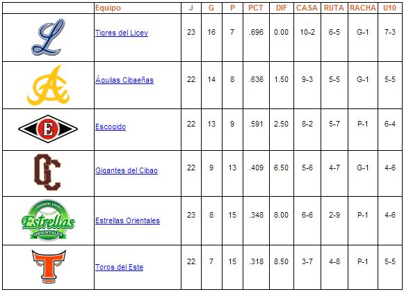 Tabla de posiciones 16-11-2013