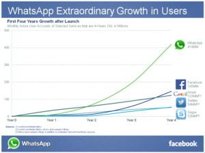 crecimiento-whatsapp