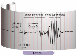 ¿Dónde Podría Golpear El Próximo Gran Terremoto? Expertos Señalan 4 Países