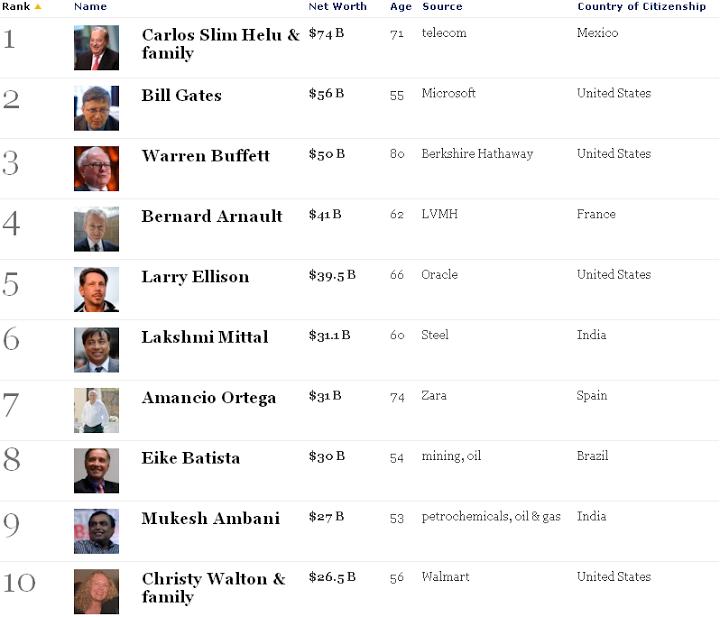 los-10-mas-ricos-del-mundo-segun-la-revista-forbes