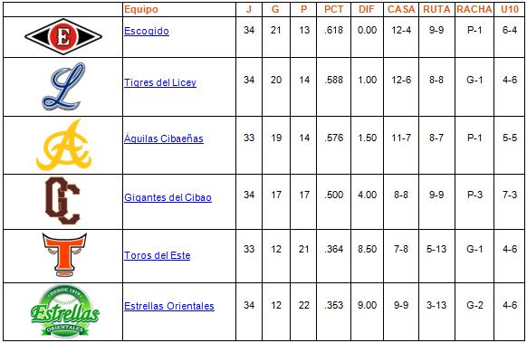 tabla de posiciones 01-12-2013