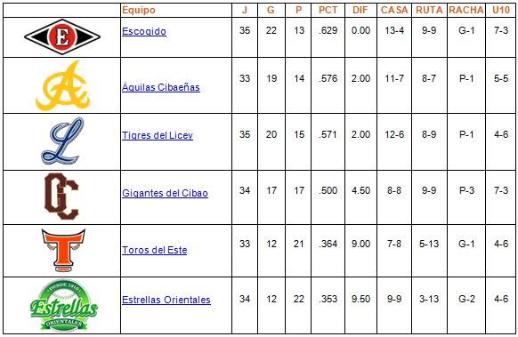 tabla de posiciones 02-12-2013
