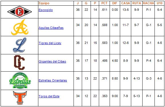 tabla de posiciones 03-12-2013