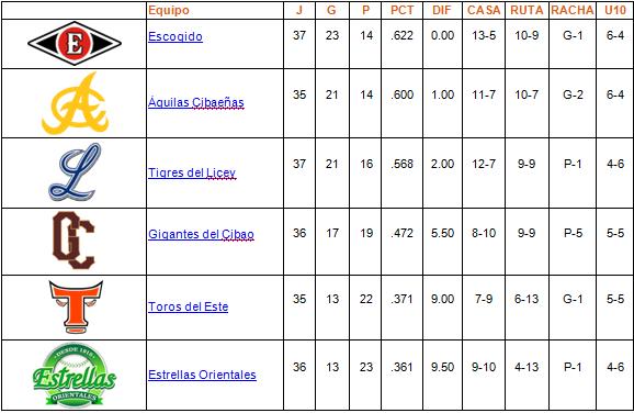 tabla de posiciones 04-12-2013