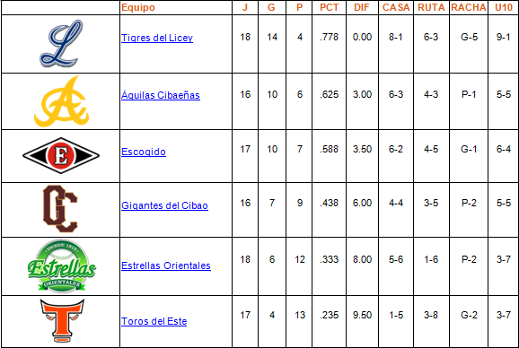 tabla de posiciones 09-11-2013
