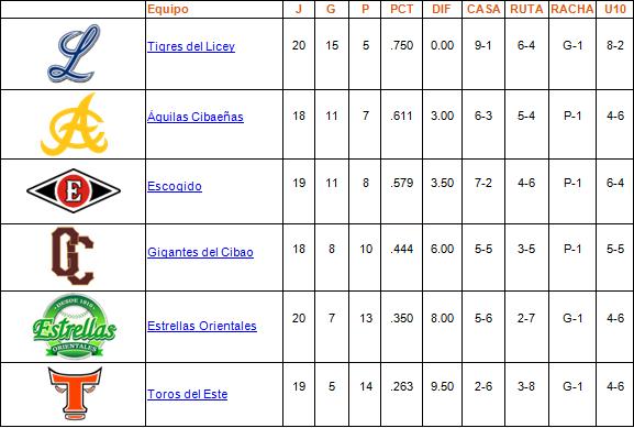 tabla de posiciones 11-11-2013