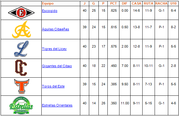 tabla de posiciones 11-12-2013