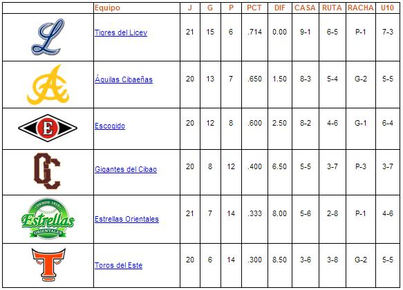 tabla de posiciones 13-11-2013