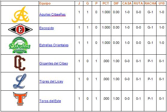 tabla de posiciones 19-10-2013