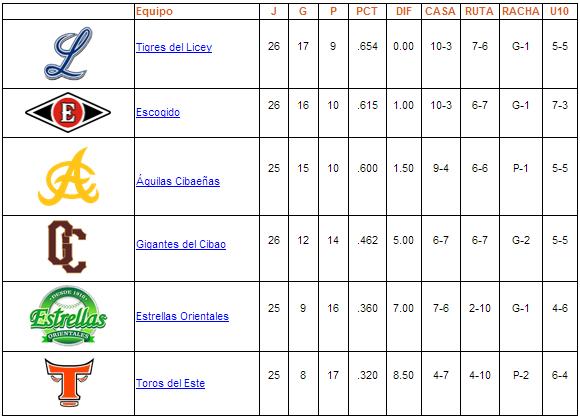 tabla de posiciones 20-11-2013