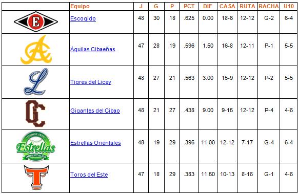 tabla de posiciones 20-12-2013