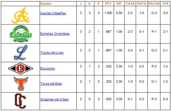 tabla de posiciones 21-10-2013
