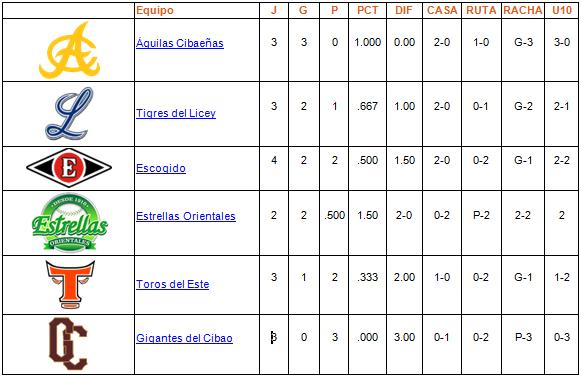 tabla de posiciones 22-10-2013