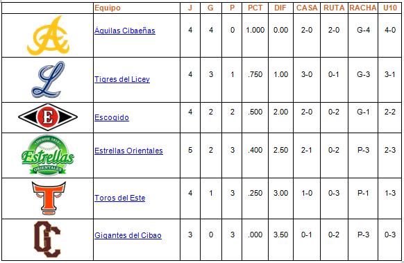 tabla de posiciones 23-10-2013