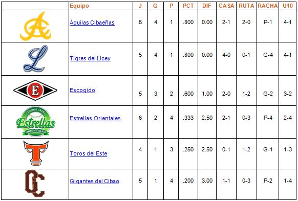 tabla de posiciones 24-10-2013