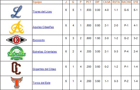 tabla de posiciones 25-10-2013