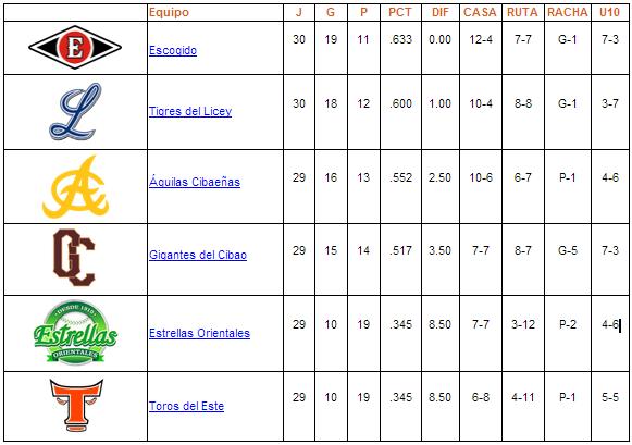 tabla de posiciones 25-11-2013