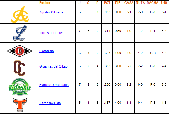 tabla de posiciones 26-10-2013