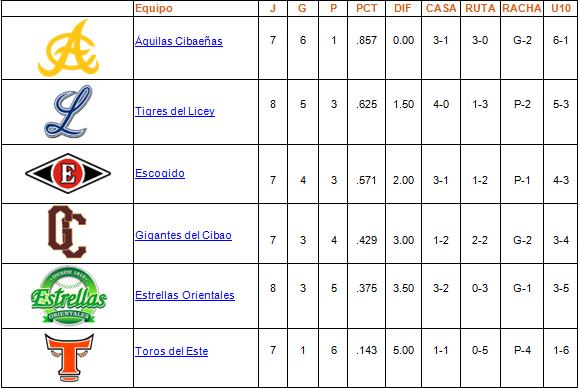 tabla de posiciones 27-10-2013