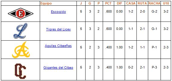 tabla de posiciones Round Robin 03-01-2014