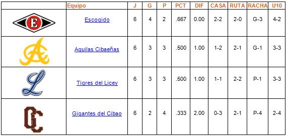 tabla de posiciones Round Robin 04-01-2014