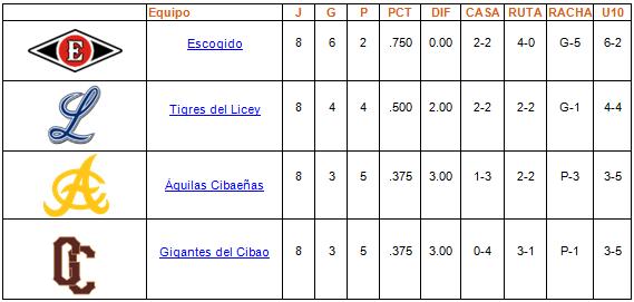 tabla de posiciones Round Robin 06-01-2014