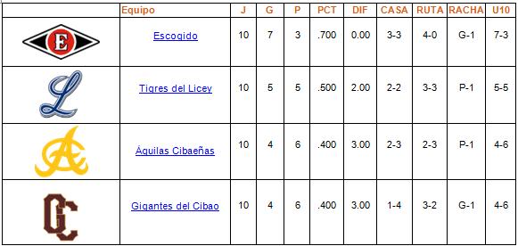 tabla de posiciones Round Robin 09-01-2014