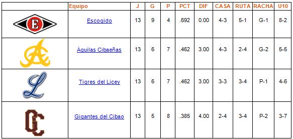 tabla de posiciones Round Robin 12-01-2014