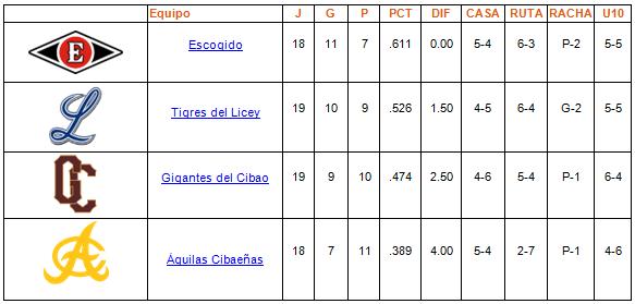 tabla de posiciones Round Robin 19-01-2014