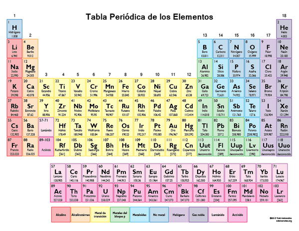Cuatro nuevos elementos se aaden a la tabla peridica de la unin internacional de qumica pura y aplicada iupac por sus siglas en ingls confirm la autenticidad de los cuatro nuevos elementos de la tabla urtaz Image collections