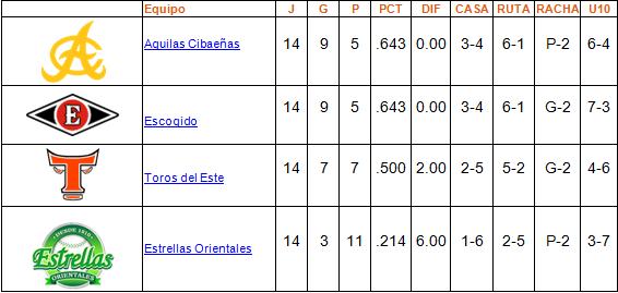 tabla de posiciones round robin 14 enero
