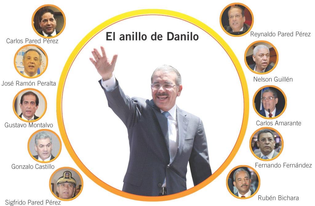 El círculo de confianza de Danilo Medina
