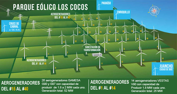 RD-Los-Cocos