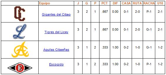 tabla de posiciones Round Robin 30-12-2013