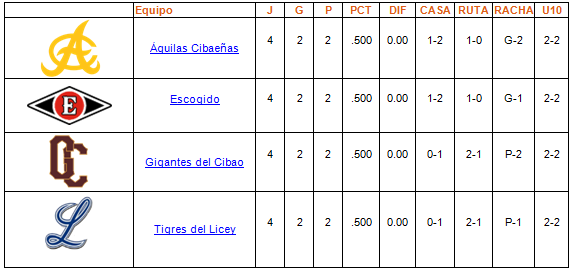 tabla de posiciones Round Robin 31-12-2013